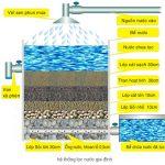 Chi tiết cách làm bể lọc nước bằng than hoạt tính tại Nghệ An