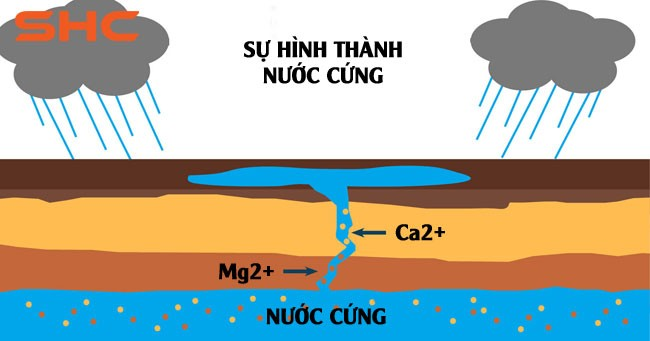 Tìm hiểu nước Mềm là gì? nước Cứng là gì? nước nào tốt cho sức khỏe con người?