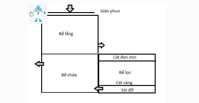 Tư vấn cách xây bể lọc nước giếng khoan ở Hà Tĩnh và Nghệ An 2